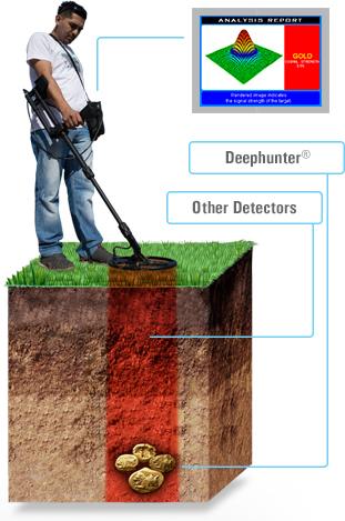 Detector de gran profundidad Makro Deep Hunter